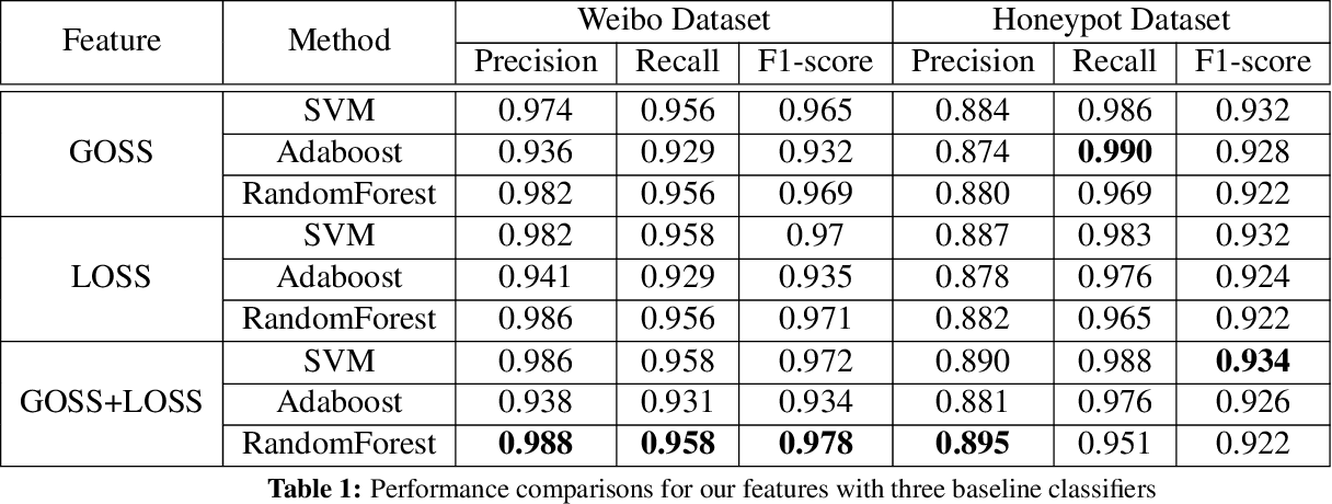 """Figure 2 for Detecting """"Smart"""" Spammers On Social Network: A Topic Model Approach"""