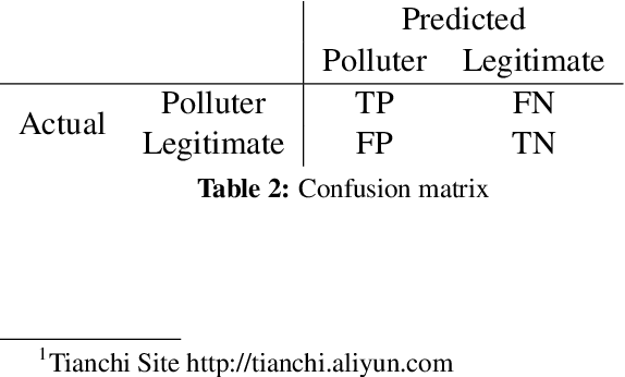 """Figure 4 for Detecting """"Smart"""" Spammers On Social Network: A Topic Model Approach"""