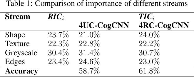 Figure 2 for CognitiveCNN: Mimicking Human Cognitive Models to resolve Texture-Shape Bias