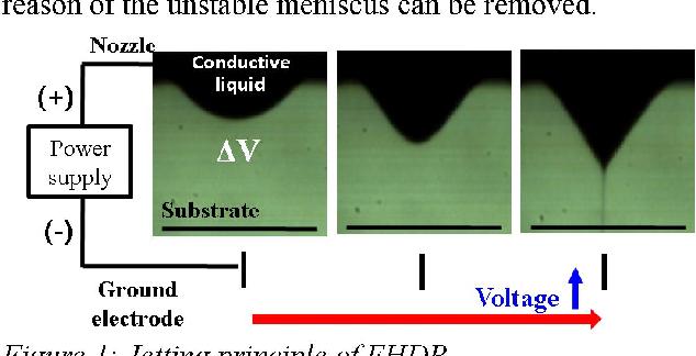Figure 1: Jetting principle ofEHDP