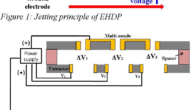 Figure 2: Scheme ofaddressable multi-nozzle