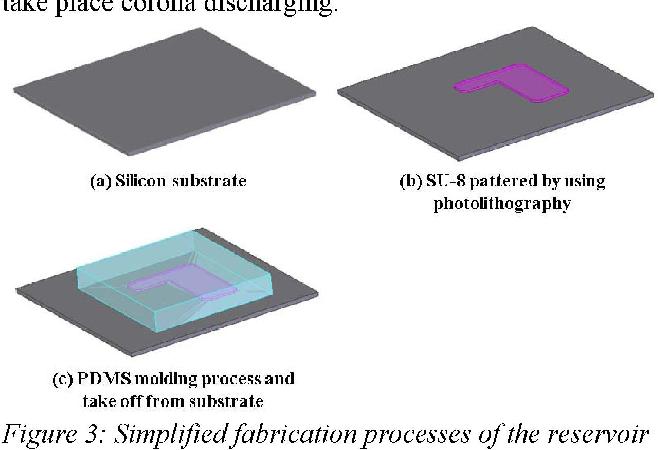 Figure 3: Simplifiedfabrication processes ofthe reservoir plate