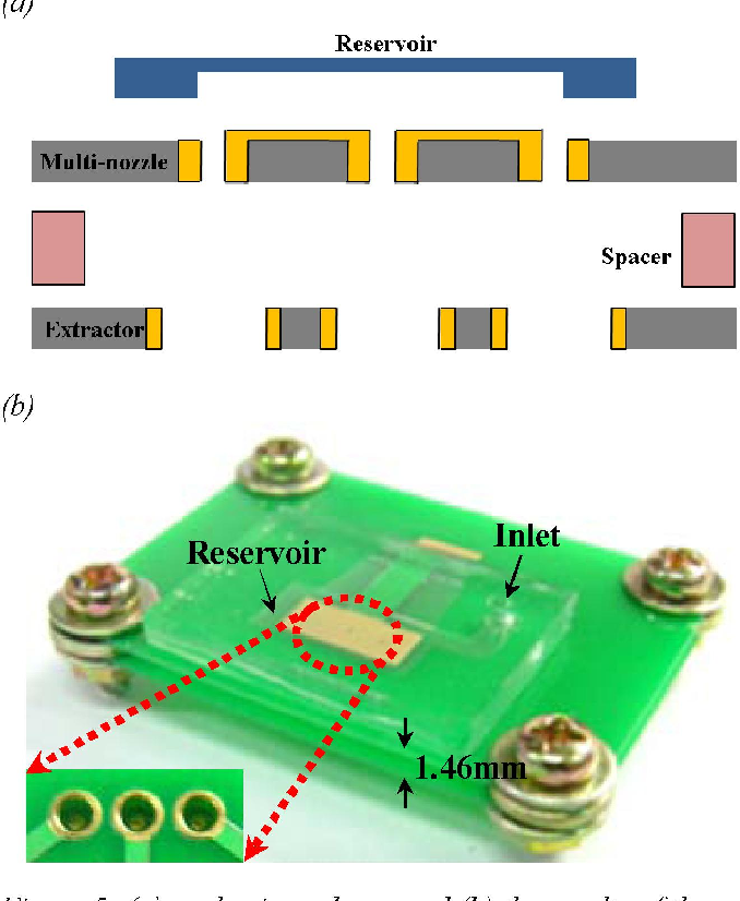 Figure 5: (a) packaging scheme and (b) the results of the addressable multi-nozzle.