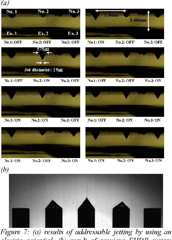 Figure 7: (a) results of addressable jetting by using an electric potential. (b) result of previous EHDP system usingfive nozzles.