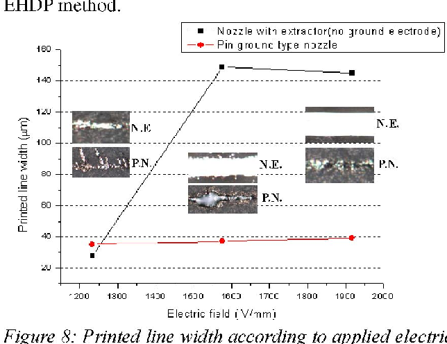 Figure 8: Printed line width according to applied electric potential. (N.E.: nozzle with extractor, P.N.: pin ground type nozzle)