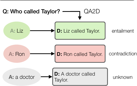 Figure 1 for Transforming Question Answering Datasets Into Natural Language Inference Datasets