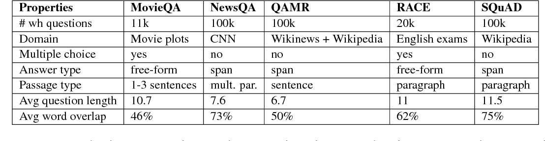 Figure 2 for Transforming Question Answering Datasets Into Natural Language Inference Datasets