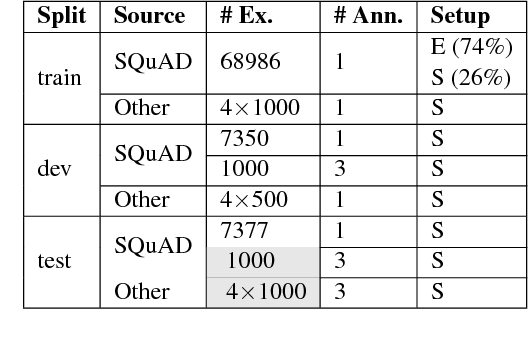 Figure 4 for Transforming Question Answering Datasets Into Natural Language Inference Datasets