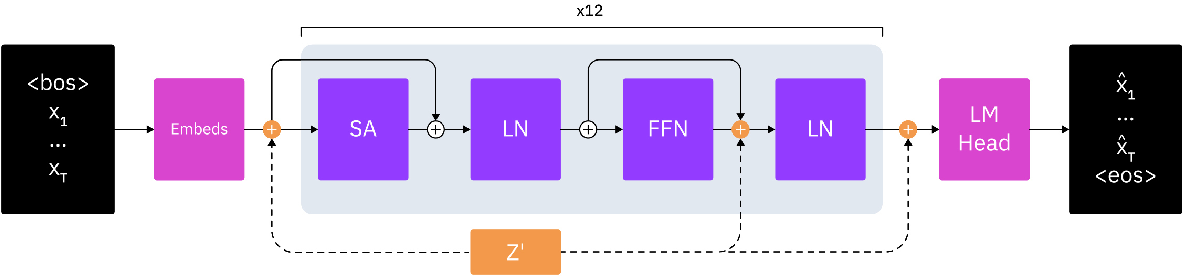 Figure 1 for Discovering Useful Sentence Representations from Large Pretrained Language Models