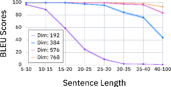 Figure 3 for Discovering Useful Sentence Representations from Large Pretrained Language Models