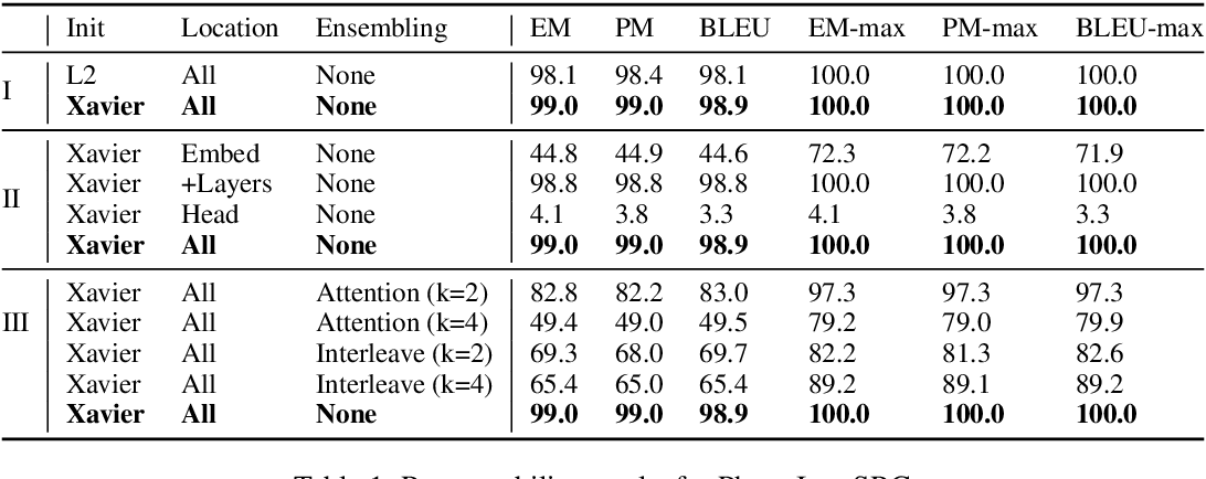 Figure 2 for Discovering Useful Sentence Representations from Large Pretrained Language Models