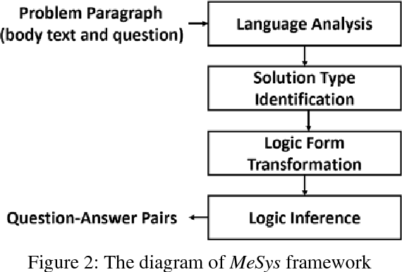 Figure 2 for A Meaning-based Statistical English Math Word Problem Solver