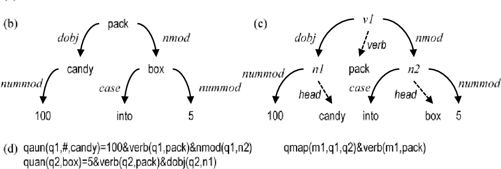 Figure 4 for A Meaning-based Statistical English Math Word Problem Solver