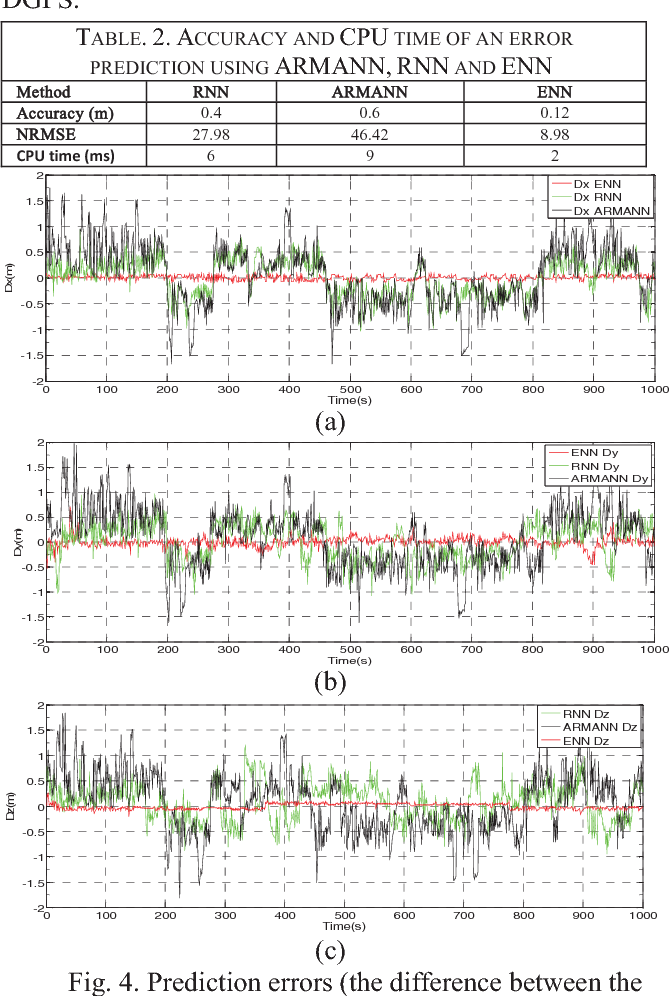 Figure 4 from Comparing error predictions of GPS position