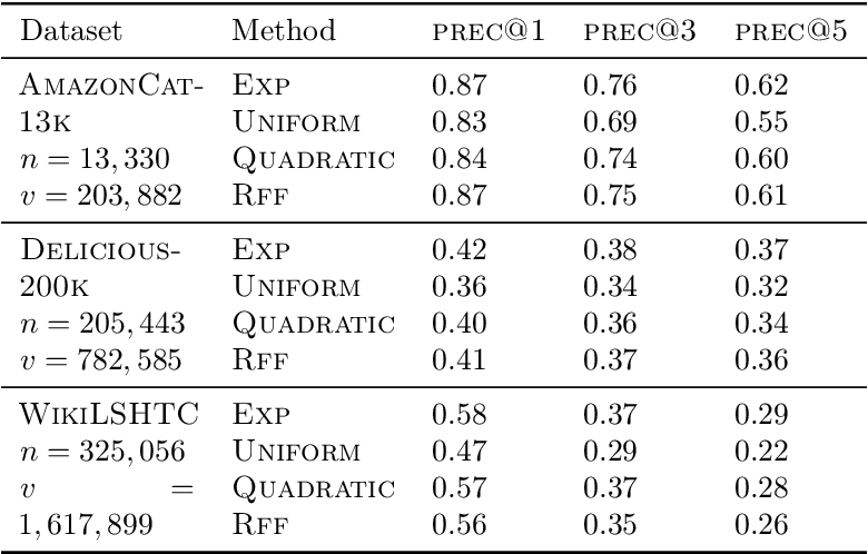 Figure 4 for Sampled Softmax with Random Fourier Features