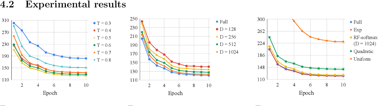Figure 2 for Sampled Softmax with Random Fourier Features