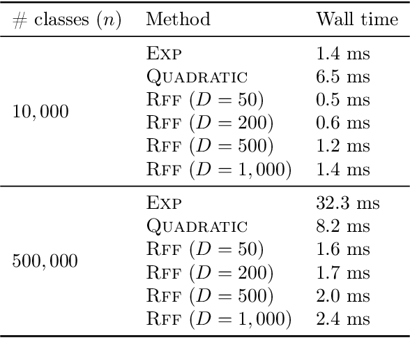 Figure 3 for Sampled Softmax with Random Fourier Features
