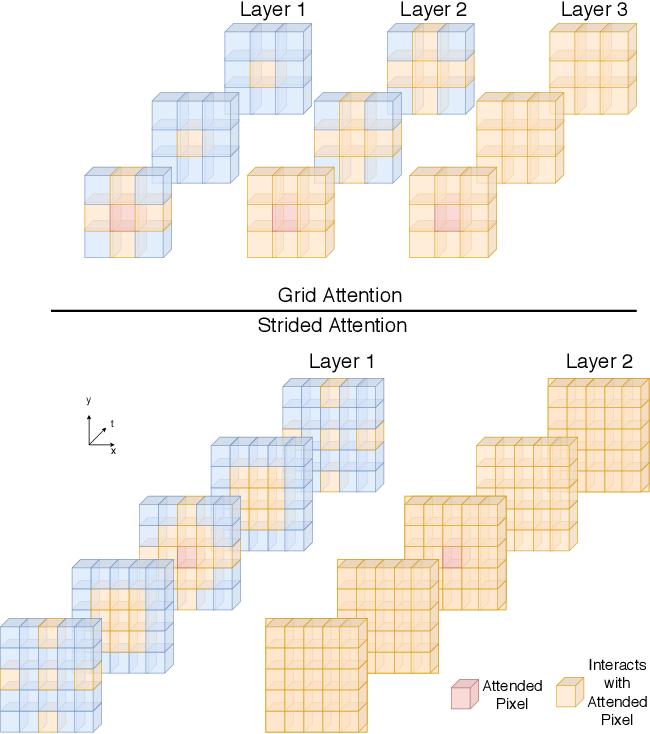 Figure 1 for SSTVOS: Sparse Spatiotemporal Transformers for Video Object Segmentation