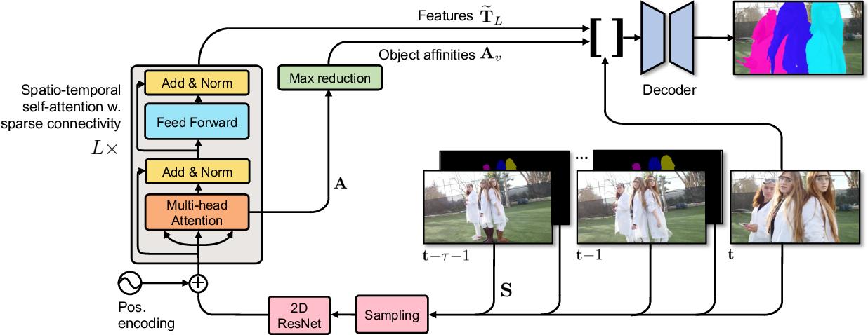 Figure 3 for SSTVOS: Sparse Spatiotemporal Transformers for Video Object Segmentation