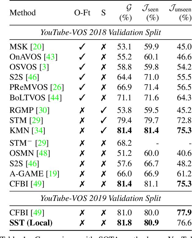 Figure 2 for SSTVOS: Sparse Spatiotemporal Transformers for Video Object Segmentation