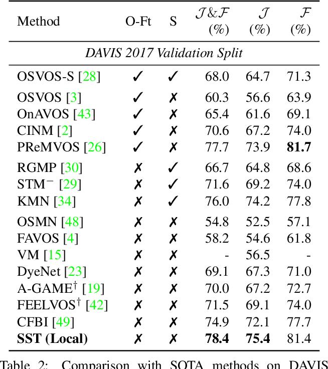 Figure 4 for SSTVOS: Sparse Spatiotemporal Transformers for Video Object Segmentation