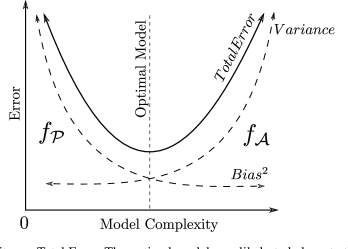 Figure 2 for Physics Enhanced Artificial Intelligence