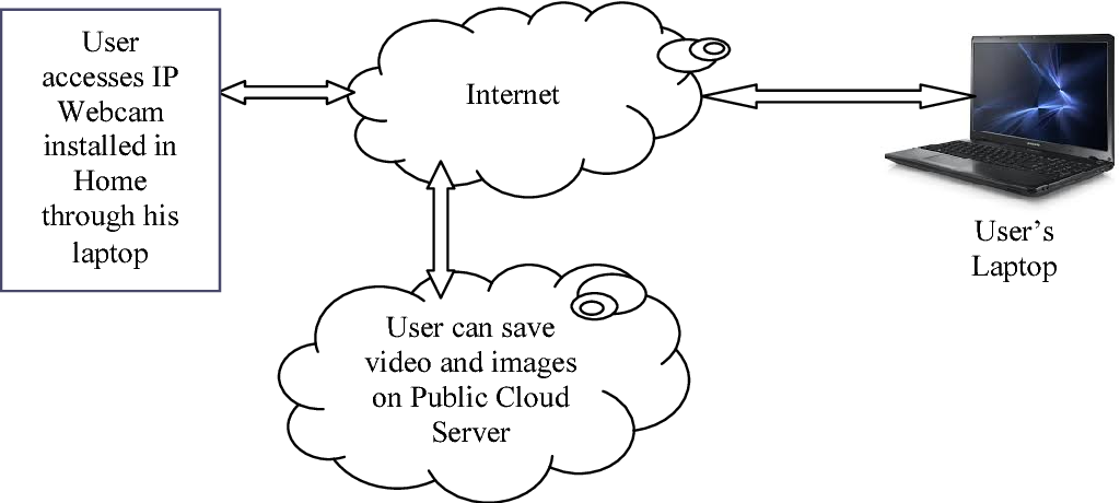 An intelligent surveillance with cloud storage for home