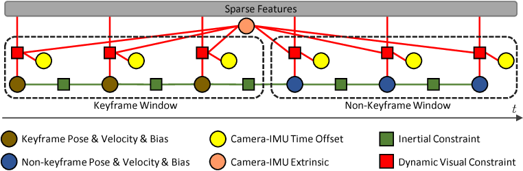 Figure 1 for Modeling Varying Camera-IMU Time Offset in Optimization-Based Visual-Inertial Odometry
