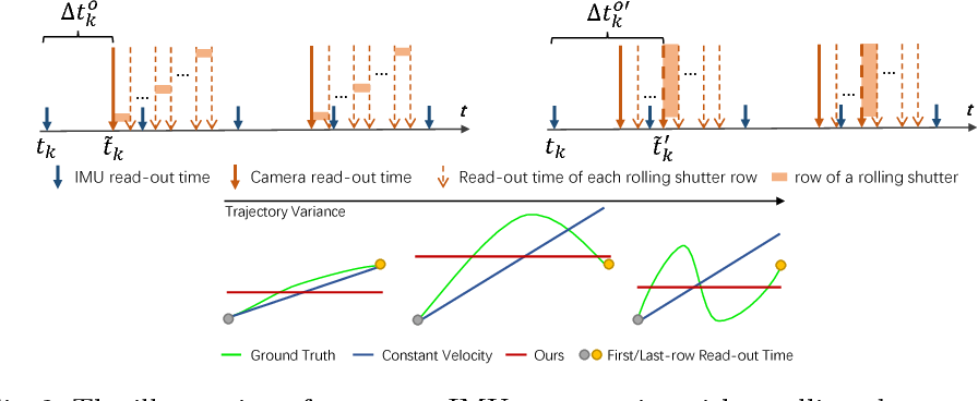 Figure 2 for Modeling Varying Camera-IMU Time Offset in Optimization-Based Visual-Inertial Odometry