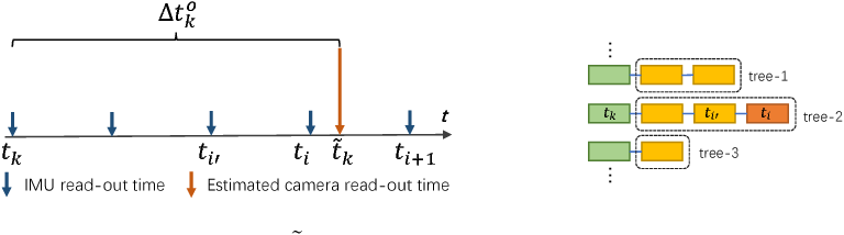 Figure 3 for Modeling Varying Camera-IMU Time Offset in Optimization-Based Visual-Inertial Odometry