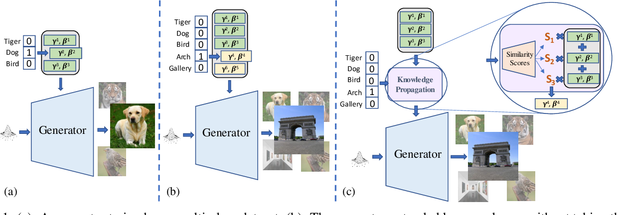 Figure 1 for Efficient Conditional GAN Transfer with Knowledge Propagation across Classes