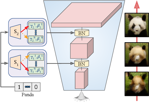 Figure 3 for Efficient Conditional GAN Transfer with Knowledge Propagation across Classes