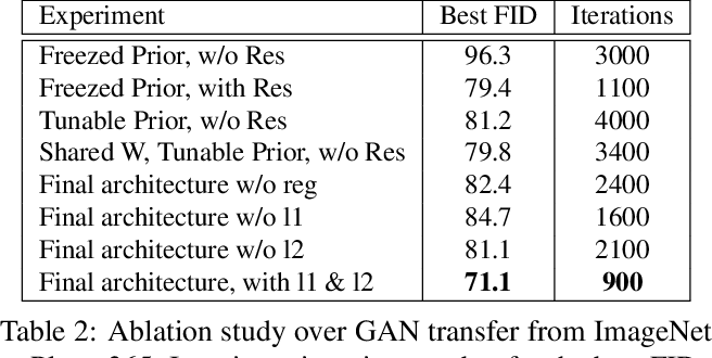 Figure 4 for Efficient Conditional GAN Transfer with Knowledge Propagation across Classes