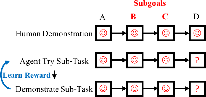 Figure 2 for Human-Interactive Subgoal Supervision for Efficient Inverse Reinforcement Learning