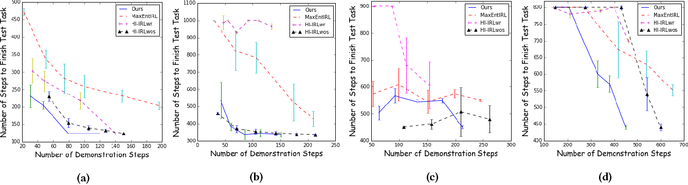 Figure 4 for Human-Interactive Subgoal Supervision for Efficient Inverse Reinforcement Learning