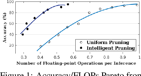 Figure 1 for ASCAI: Adaptive Sampling for acquiring Compact AI