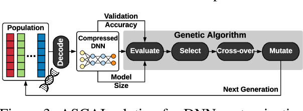 Figure 4 for ASCAI: Adaptive Sampling for acquiring Compact AI