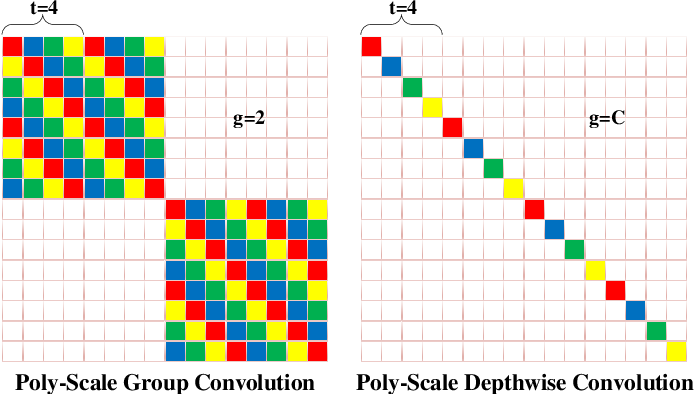 Figure 4 for PSConv: Squeezing Feature Pyramid into One Compact Poly-Scale Convolutional Layer