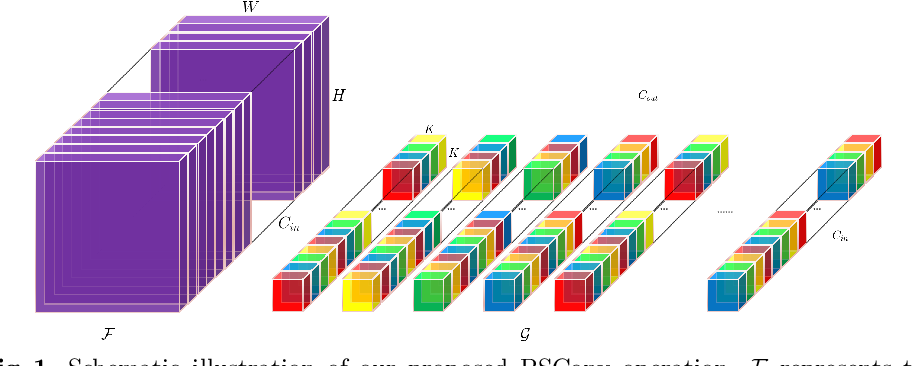 Figure 1 for PSConv: Squeezing Feature Pyramid into One Compact Poly-Scale Convolutional Layer