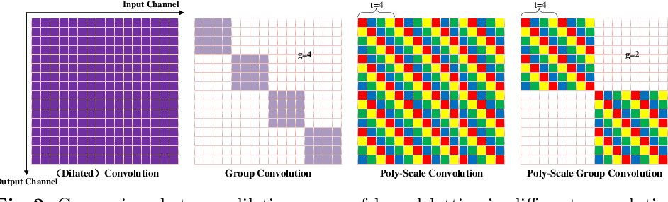 Figure 2 for PSConv: Squeezing Feature Pyramid into One Compact Poly-Scale Convolutional Layer