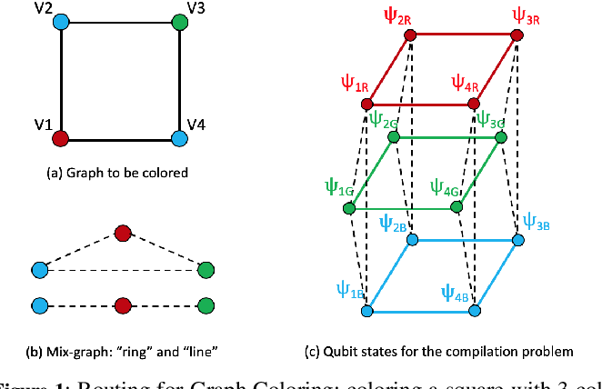 Figure 1 for Planning for Compilation of a Quantum Algorithm for Graph Coloring
