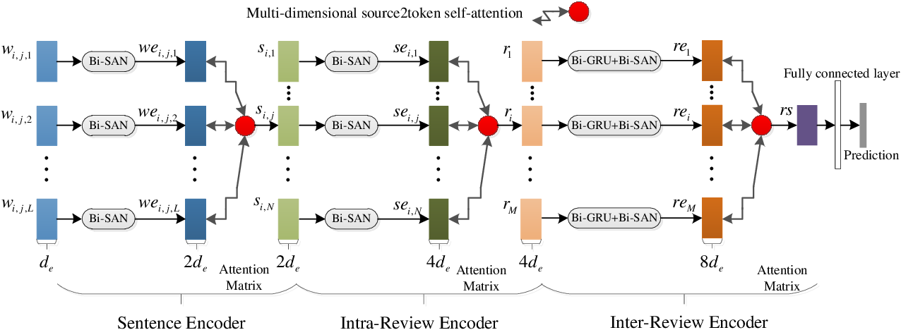 Figure 1 for Hierarchical Bi-Directional Self-Attention Networks for Paper Review Rating Recommendation