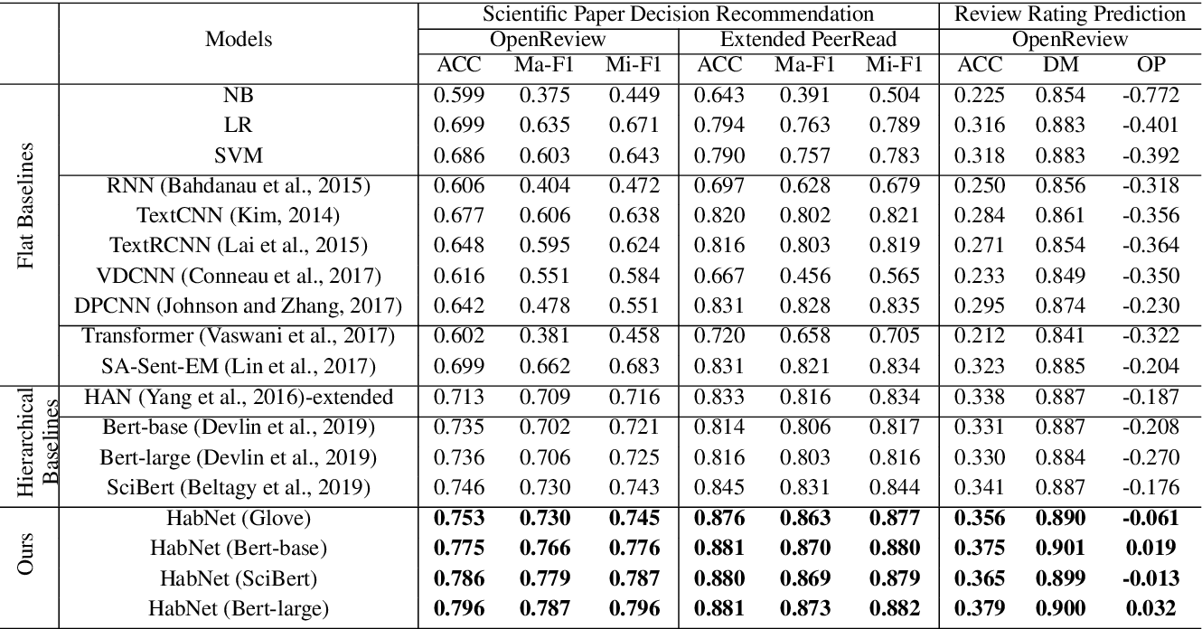 Figure 3 for Hierarchical Bi-Directional Self-Attention Networks for Paper Review Rating Recommendation
