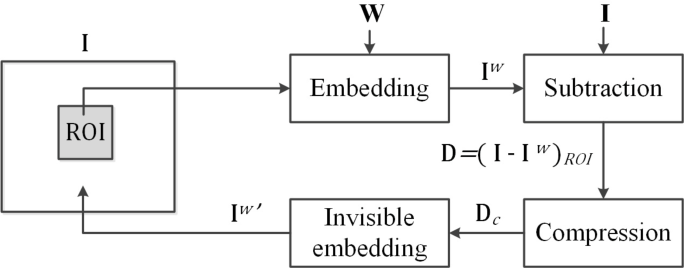 Figure 3 for Generic Reversible Visible Watermarking Via Regularized Graph Fourier Transform Coding