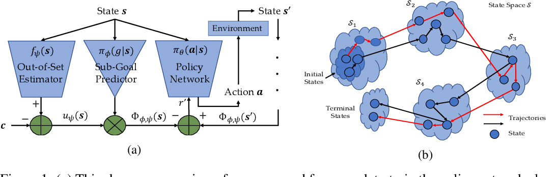 Figure 1 for Learning from Trajectories via Subgoal Discovery