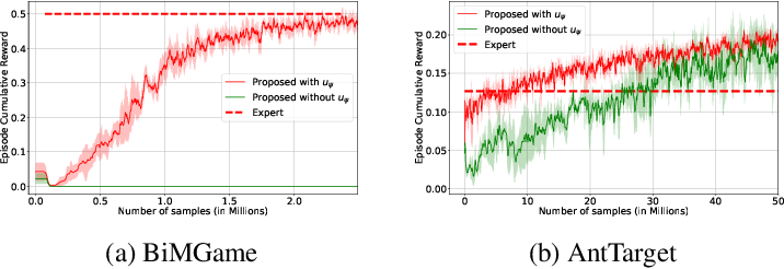 Figure 4 for Learning from Trajectories via Subgoal Discovery