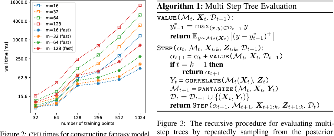 Figure 4 for Efficient Nonmyopic Bayesian Optimization via One-Shot Multi-Step Trees