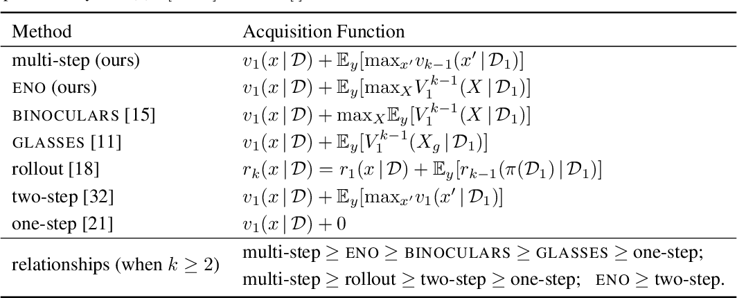 Figure 2 for Efficient Nonmyopic Bayesian Optimization via One-Shot Multi-Step Trees