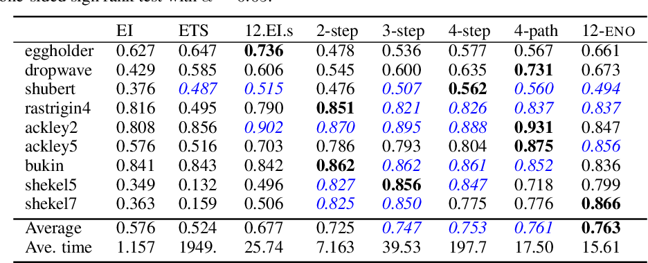 Figure 3 for Efficient Nonmyopic Bayesian Optimization via One-Shot Multi-Step Trees
