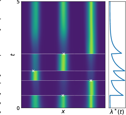 Figure 1 for Neural Spatio-Temporal Point Processes